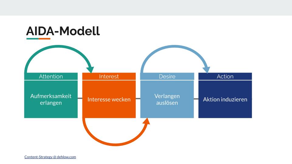 Grafische Darstellung des AIDA-Modell