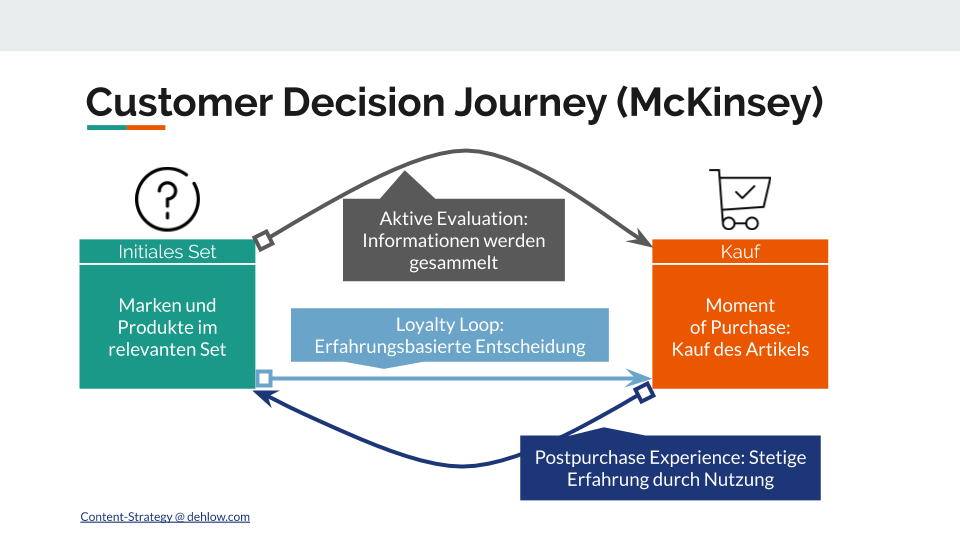 Customer Decision Journey nach McKinsey