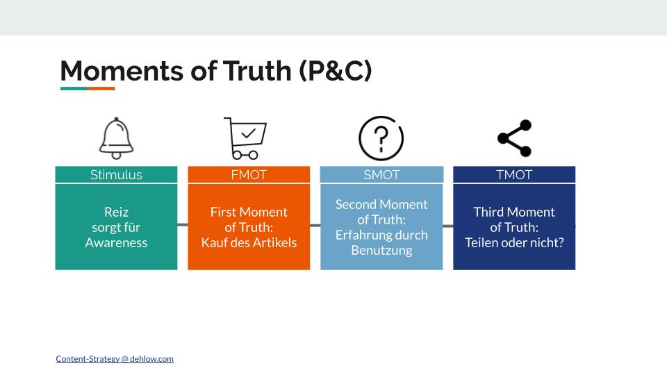 Die Moments of Truth von Procter & Gamble