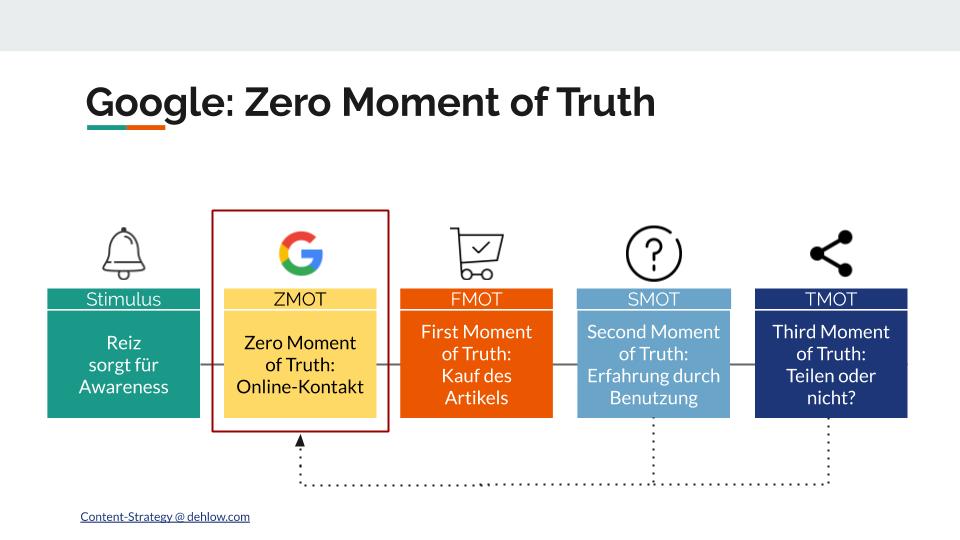 Der Zero-Moment-of-Truth von Google