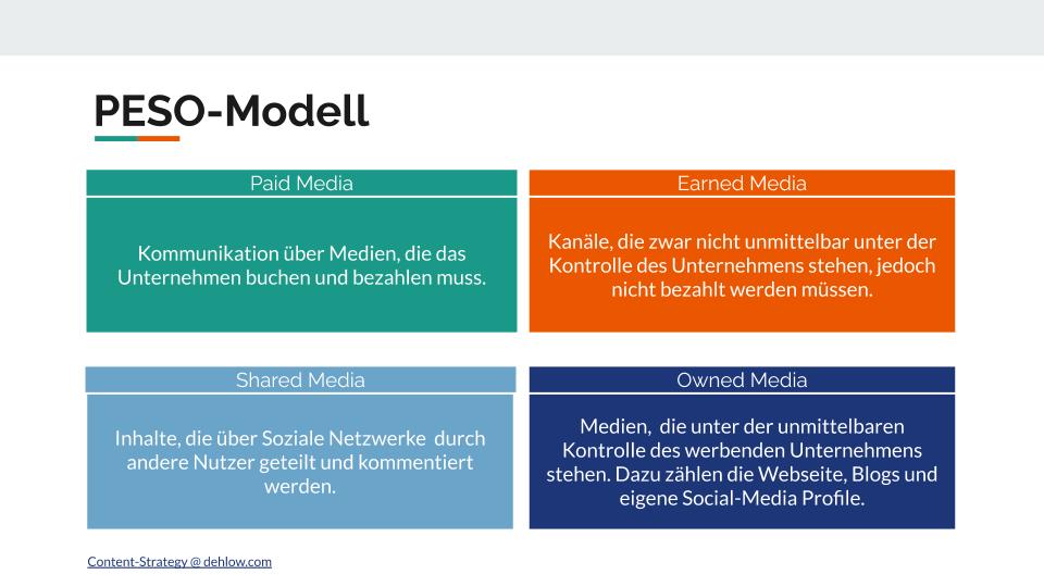 Das Peso-Modell mit Paid Media, Earned Media, Shared Media und Owned Media