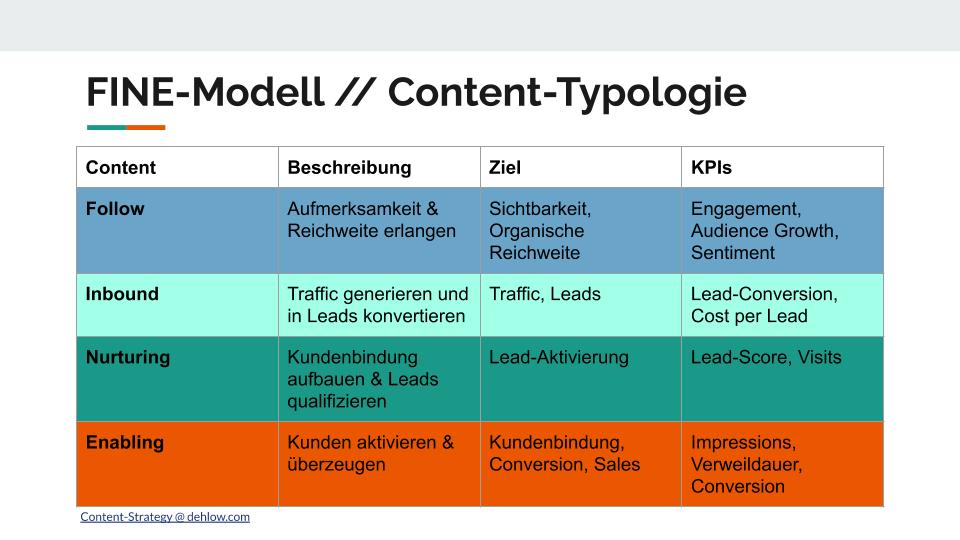 Die Elemente des FINE-Modell - Zielgerichtete Klassifizierung von Content