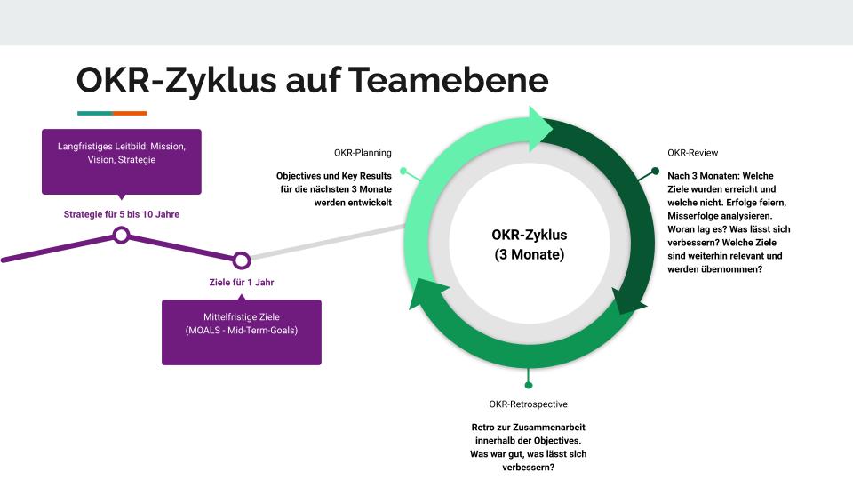 Schema für den OKR-Zyklus auf Teamebene
